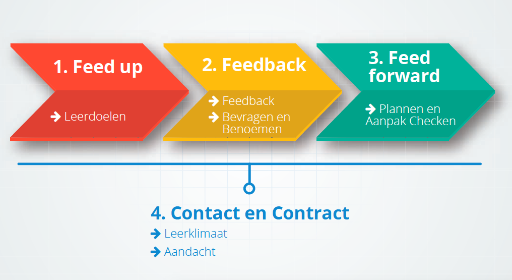 Evaluatiewijzer didactisch coachen
