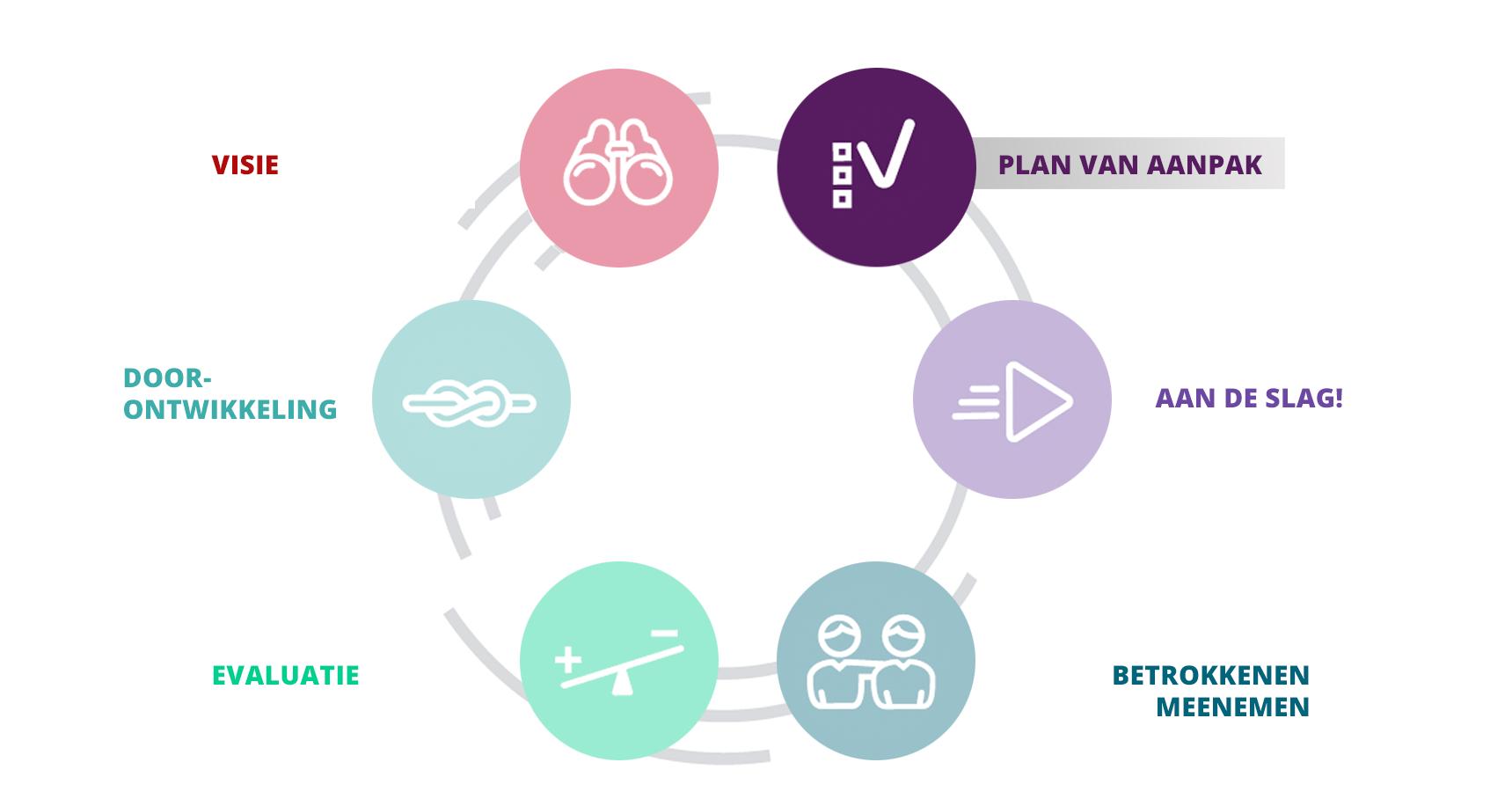 het plan van aanpak Routekaart veranderaanpak: plan van aanpak   Leerling 2020